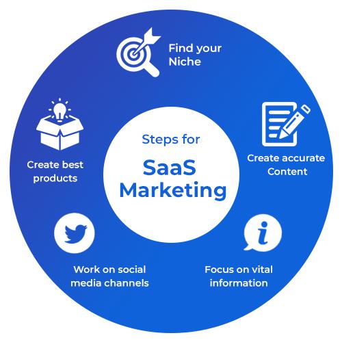 steps of saas marketing platform