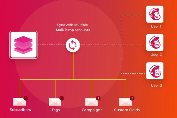 SugarCRM Mailchimp Integration (Premium)