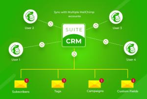 Suitecrm mailchimp integration
