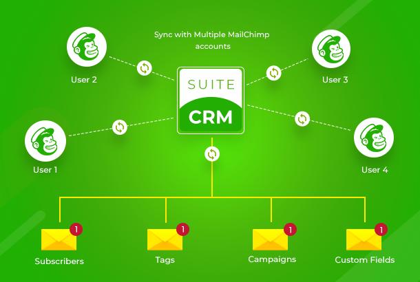 SuiteCRM Mailchimp Integration (Premium)