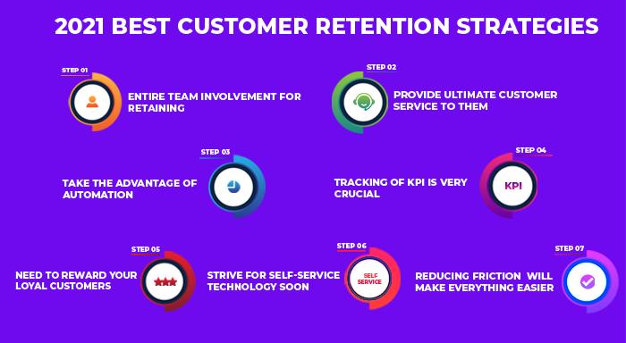 customer retention strategies